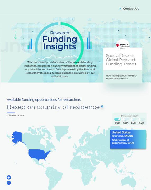 Research Funding Dashboard