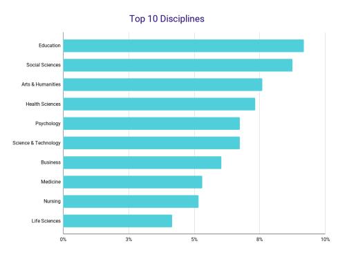 Top 10 Disciplines
