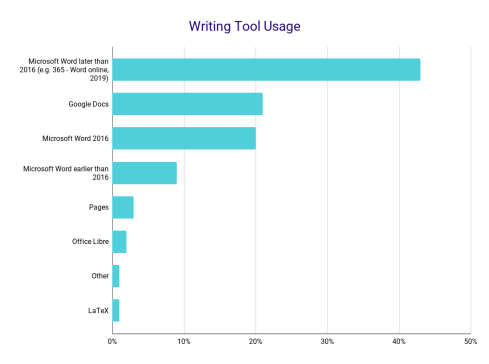 Writing Tool Usage
