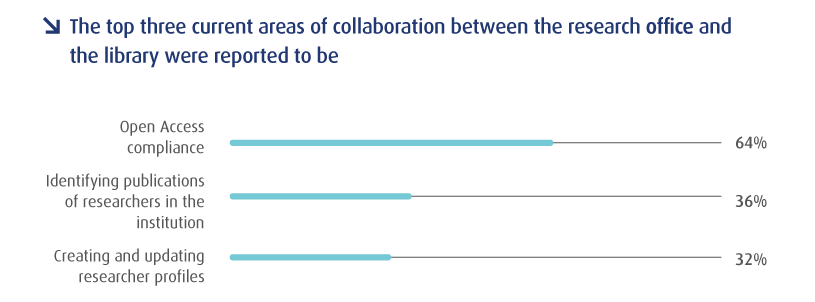 Top three current areas of collaboration between the research office and the library