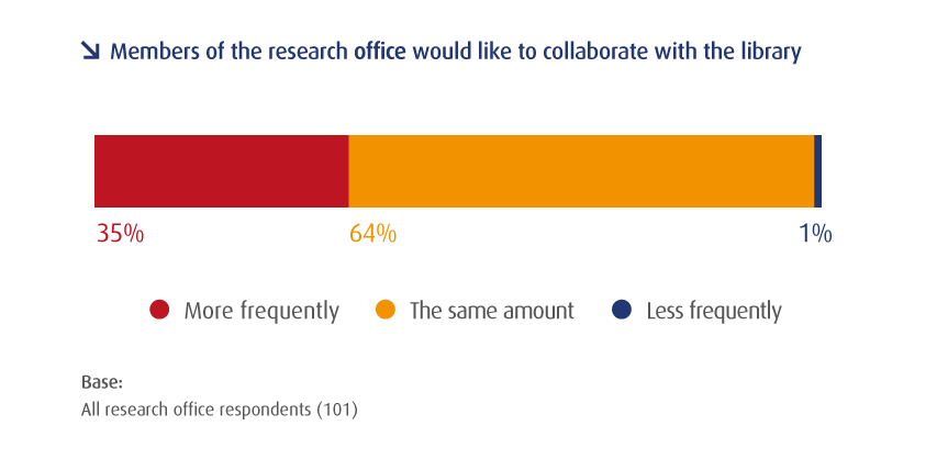 Members of the research office would like to collaborate with the library